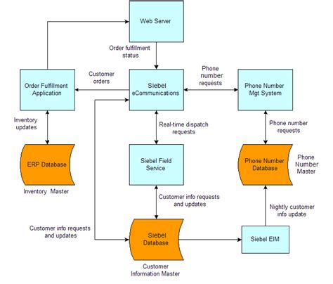 bookshelf v8 1 8 2 defining data flows and integration