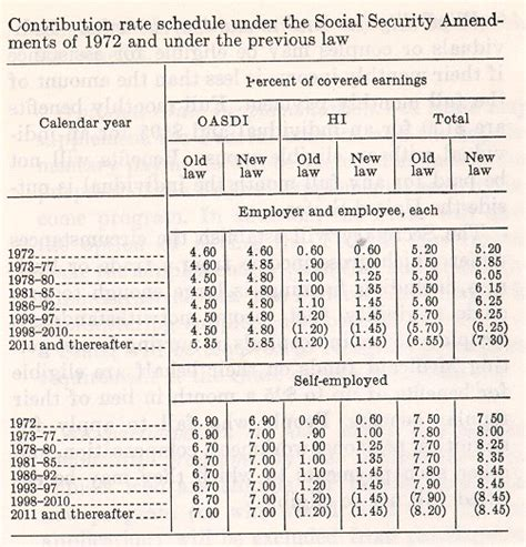 social security table social security history