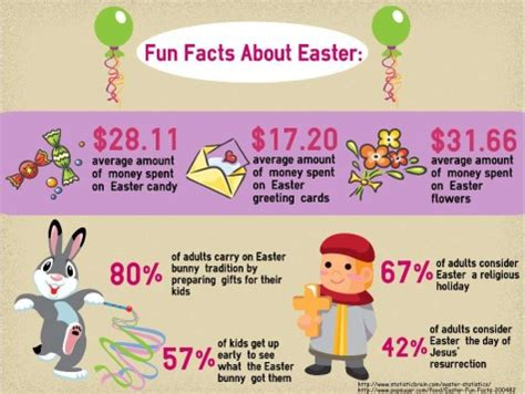 easter facts trivia facts scot scoop news