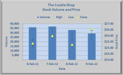 make a high low close stock market chart in excel