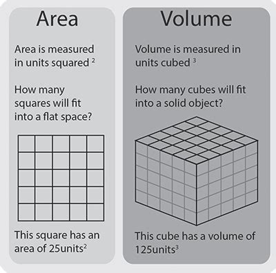 calculating volume | skillsyouneed