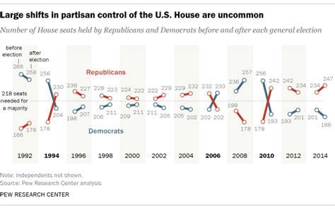 how many republicans are in the house house seats rarely flip from one party to the other pew research center