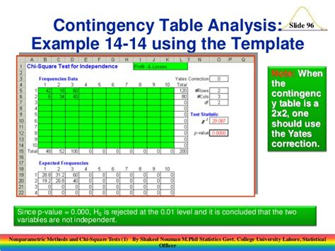 Contingency Table Analysis by Nonparametric Methods And Chi Square Tests 1