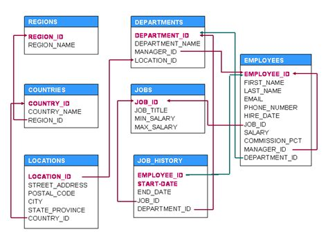 hr schema tables data sql how to display name last name and salary of