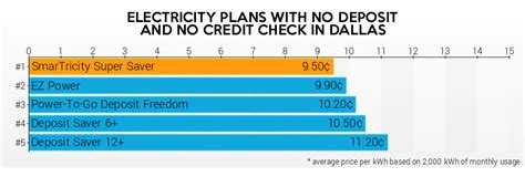 Light Companies In Houston With No Deposit electricity ratings announces expanded no deposit