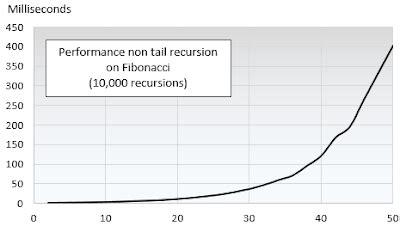 scala pattern matching tail recursion scala for machine learning fibonacci recursive