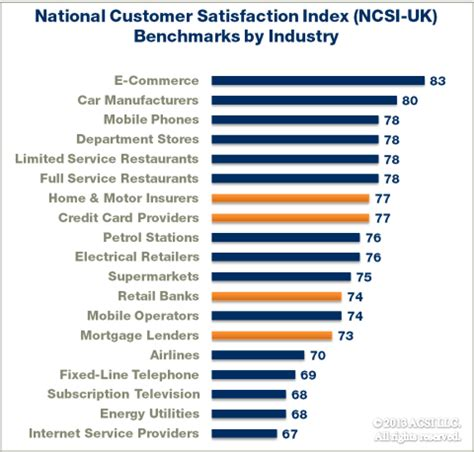 national customer satisfaction index results for financial