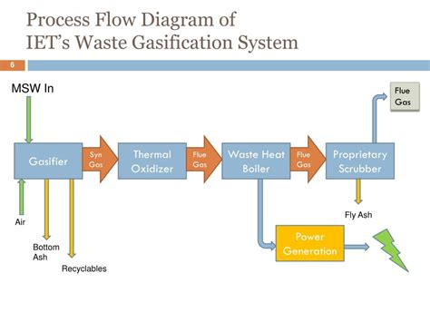 gasification process diagram ppt international environmental technologies inc