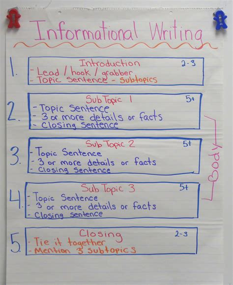 Writing Informative Essays by Informational Writing Getting Started Ashleigh S Education Journey