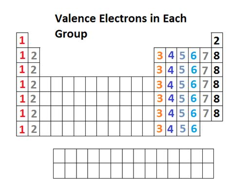 Number Of Valance Electrons introduction to chemical bonding chemistry libretexts