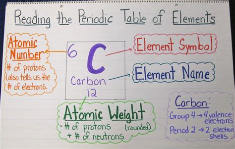 the of chemistry a unit in photos scholastic