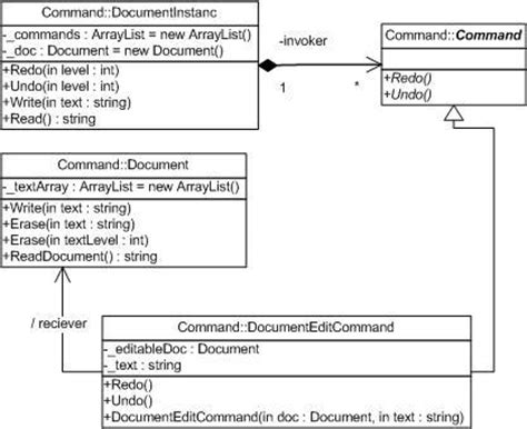 multithreading java command pattern exle with design patterns command pattern codeproject