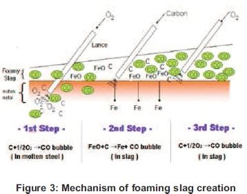 chemical composition of induction furnace slag energy improvement in induction furnace using foaming slag with variation of carbon injection