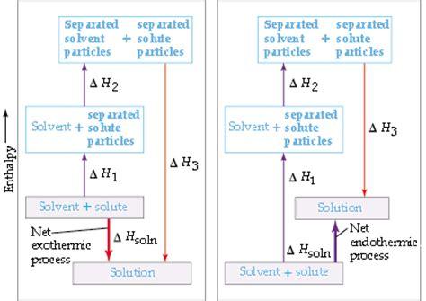 delta h hydration hydrolysis