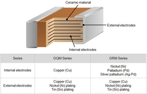 monolithic resistors and capacitors what is the difference between the gqm series and the grm series murata manufacturing co ltd