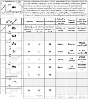 Relative Atomic Mass Worksheet Pdf