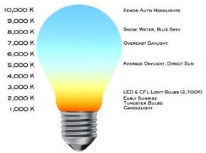 light bulb color temperature light bulb color temperature chart holy crap it s late