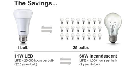 do led light bulbs save energy philips helps you upgrade to led lighting to save energy