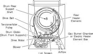 Clothes Dryer Diagram General Electric Dryer Repairs Ge Dryer Repair Manual