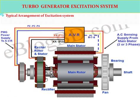 pmg generator electrical diagram pmg free engine image