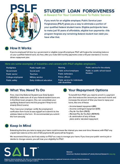 Mba Loan Forgiveness Nonprofit by Use Your And Pslf To Cut Student Debt Infographic Salt
