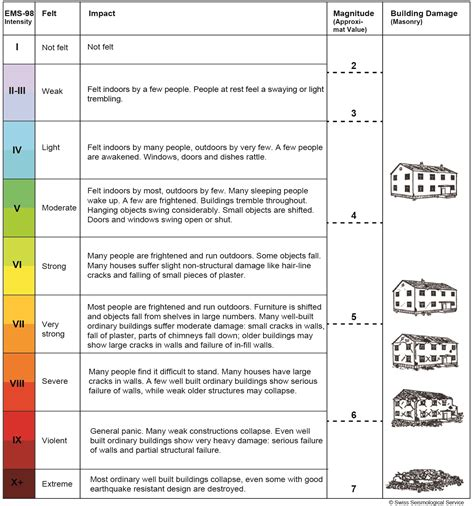 earthquake richter scale richter scale chart www pixshark com images galleries