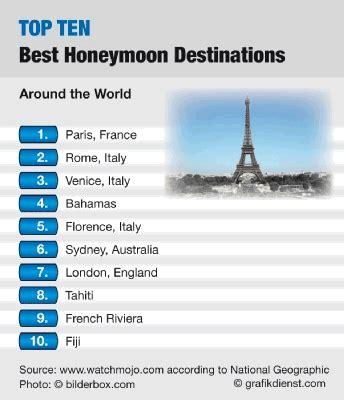 5 Top Us Honeymoon Locations by Honeymoon Bridal Gift Registry Larry