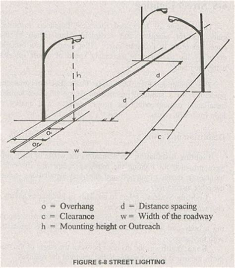picture hanging height formula electrical design 1 illumination calculation and design