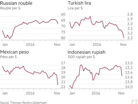 Converter Rupiah To Peso | rupiah dollar exchange rate charibas ga