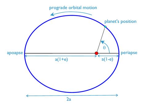 orbital diagrams orbital distance of planets pics about space