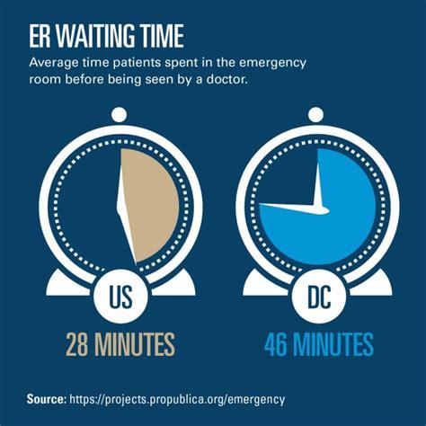reducing er visits in washington d c