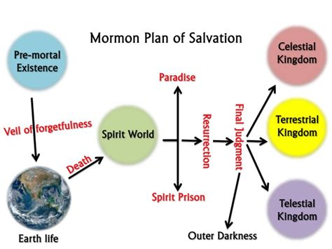 plan of salvation diagram mormon plan of salvation
