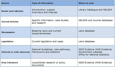 types of table ls types of information library support for occupational