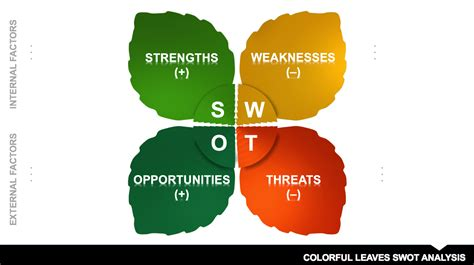 Swot Presentation Template by 5 Swot Analysis Templates Templates Vip