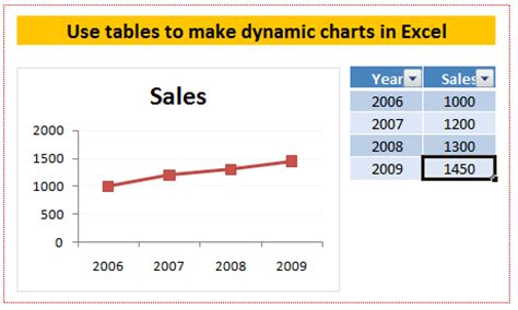 excel dynamic chart