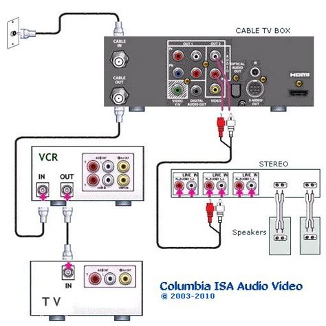 vizio hook up diagrams 22 wiring diagram images wiring