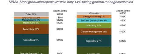 Harvard Business School Mba Requirements by Mekko Graphics Harvard Mba Class Of 2015 Profile