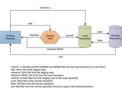 git flow diagram file git data flow png wikimedia commons