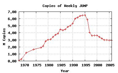 The Rise And Fall Of Weekly Shonen Jump A Look At The