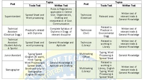 pattern of nat test nit uttarakhand technician syllabus 2016 new exam pattern