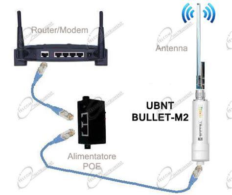 Access Point Antenna access point ubiquiti bullet m2 per antenne wi fi 2 4ghz