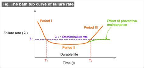 bathtub curve failure rate bathtub curve failure rate 28 images m o b j e c t i v i s t failure is the