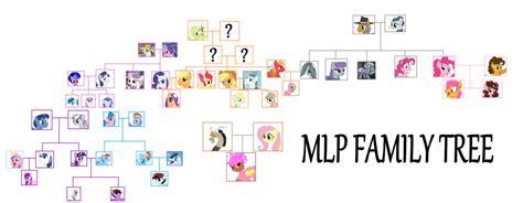 Franchise Apple Tree my pony apple family tree