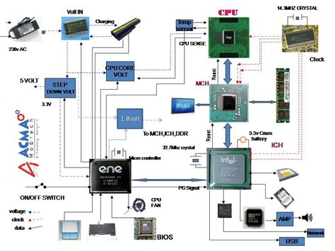 Laptop Motherboard Power Section by Laptop Generic Block Diagram Laptop Repair By Schematics