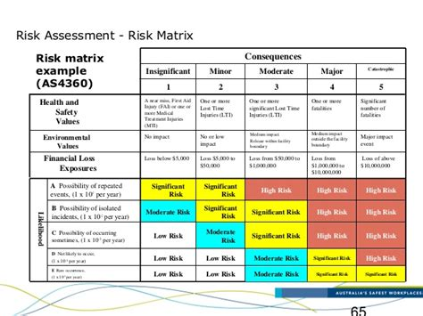 risk matrix template major identification and risk assessment ppt4816