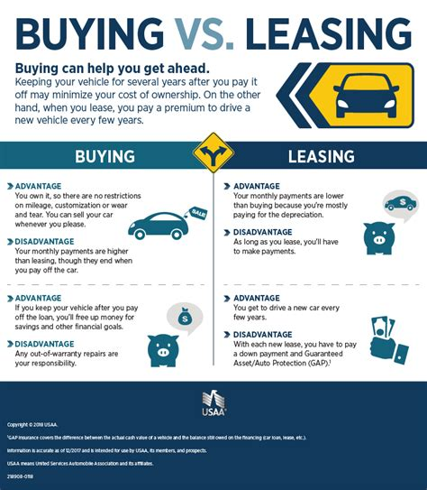 Leasing A House Vs Buying 28 Images Lease A Car Vs Buying A Car Pros And Cons Of