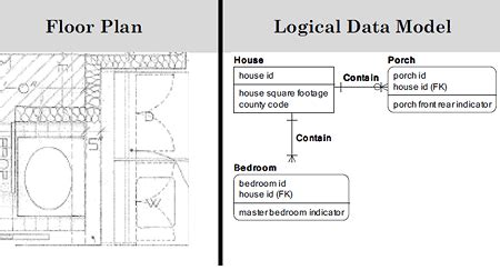 House Layout data modeling for the business what is a data model