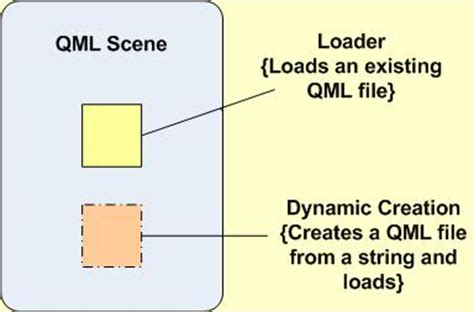 qml layout fill width qml dynamic objects qt wiki