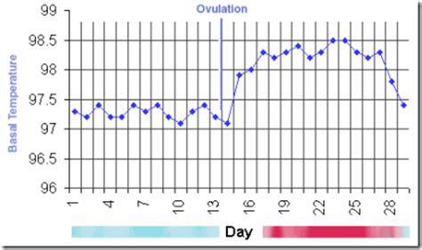 Termometer Ovulasi by Kalkulator Masa Subur Dengan Suhu Tubuh