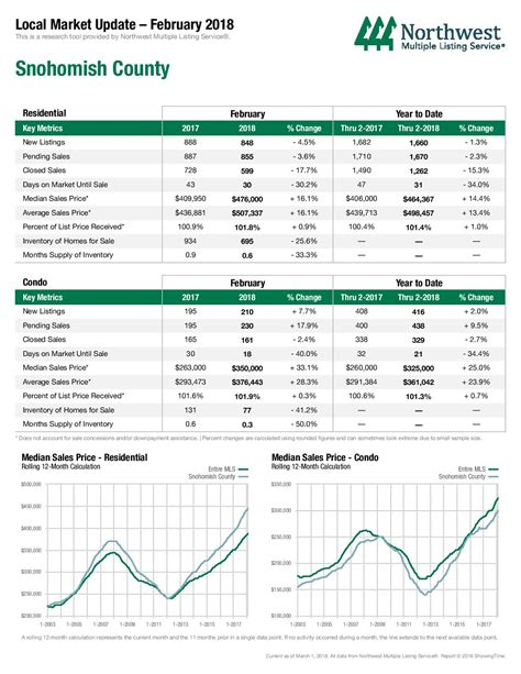 King Snohomish Housing Center Mba by King Snohomish Real Estate In 2018 And What It Means For You